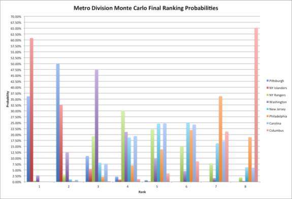 Metro Division Final Rankings