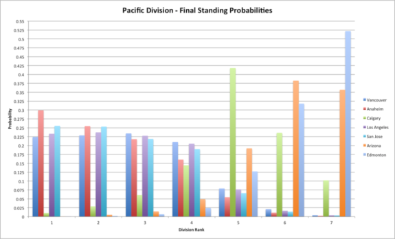 Pacific Division Final Ranking Probabilities