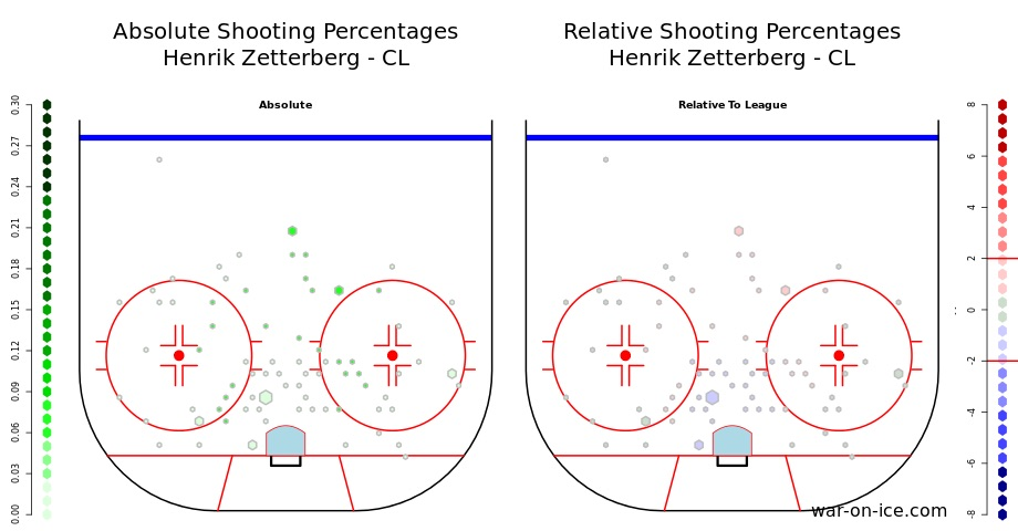 Relative Shooting Percentages Henrik Zetterberg