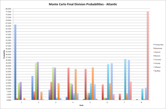Atlantic Division Final Ranking Probabilities