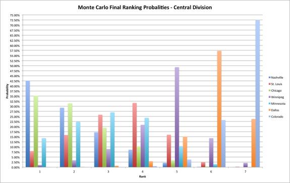 Monte Carlo Central Devision Results