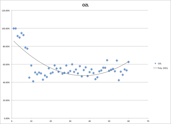 Offensive Zone Loss