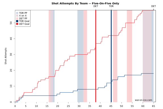 War-on-ice shot attempts: Maple Leafs vs. Red Wings.