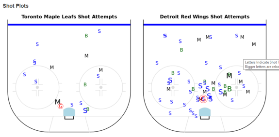 War-on-ice shot chart: Maple Leafs vs. Red Wings.