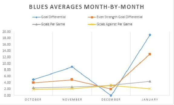 Blues Month by Month Averages