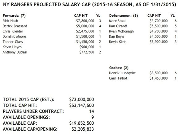 The Rangers' Current Cap Situation