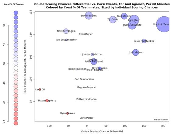 Schwartz Effect Graph