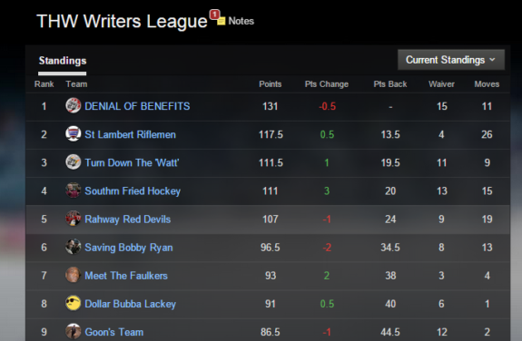 Top 9 places from the THW Fantasy Hockey League as of 1/19 (File Photo)