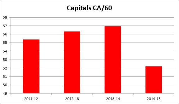The Capitals defense has improved under new head coach Barry Trotz (Matthew Speck/The Hockey Writers)