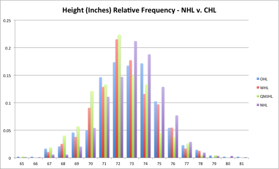 Relative Frequency of Height