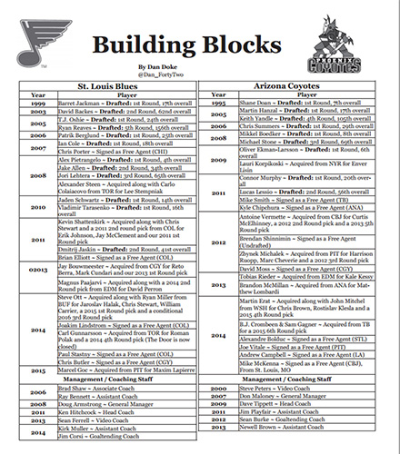 "The ""Building Blocks"" page, which is a theme in each issue (Courtesy Brad Lee / St. Louis Game Time)"