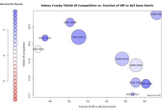 Crosby usage