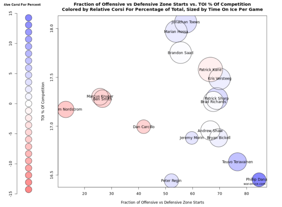 CHI Forwards Fancy Stats Measured: Defensive v Offensive starts, Rel. Corsi For, TOI% focus on Marian Hossa
