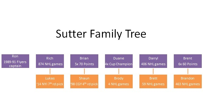 Sutter Family