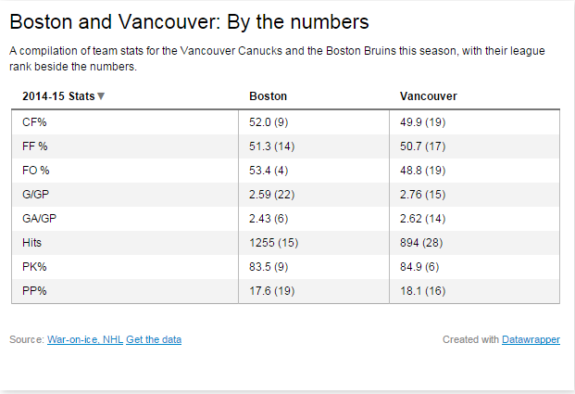 boston and vancouver by the numbers