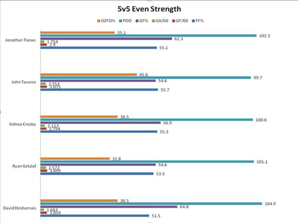 5v5 Even Strength