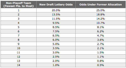 NHL Draft Lottery Odds (NHL.com)