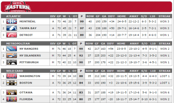 NHL.com standings
