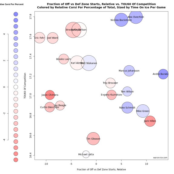 graph by war-on-ice.com