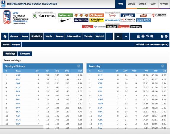 IIHF Statistics for the 2015 Worlds