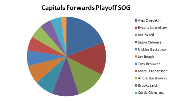 Washington Capitals Fowards