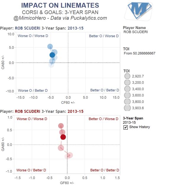 Scuderi Goal/Corsi Ratings