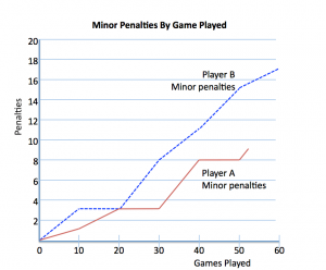 Minor Penalties Taken By Players A and B