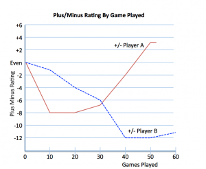 Plus Minus for Players A and B