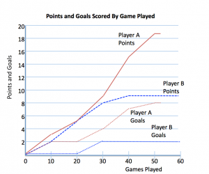 Points and Goals for Players A and B