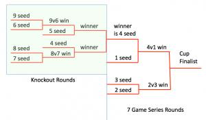 9 team playoff format