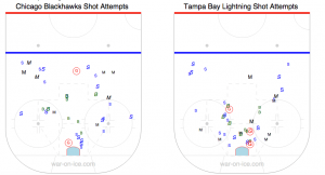 Tampa Bay did a great job of limiting Chicago's access to the net-front area.