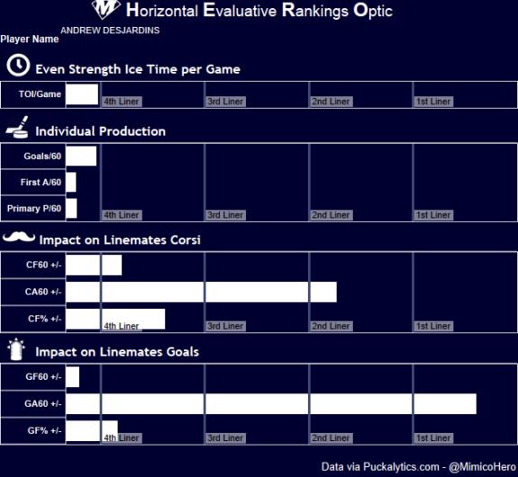 Andrew Desjardins HERO Chart