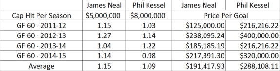 Neal and Kessel Modified