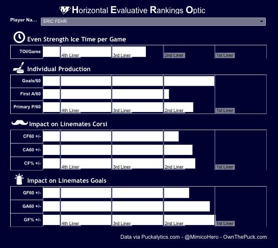 Eric Fehr HERO Chart
