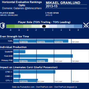 Mikael Granlund's Horizontal Evaluative Rankings Optic. (Domenic Galamini/MimicoHero)