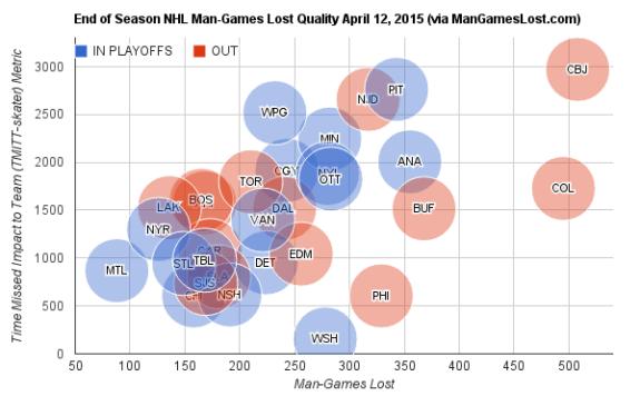 End-of-Season-NHL-Man-Games-Lost-Quality-April-12-2015