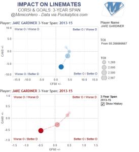 Gardiner Chart