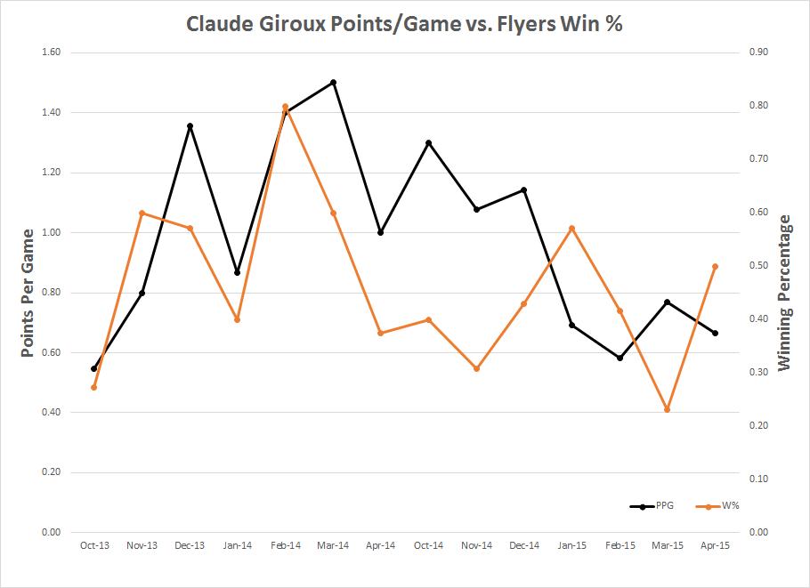 Giroux PPG/W%