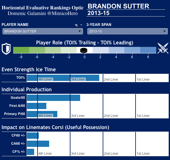 Brandon Sutter's HERO Chart. (Own The Puck)
