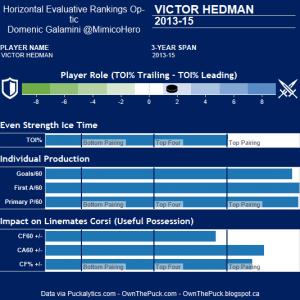Victor Hedman Hero Chart