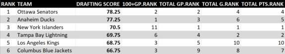 2008-17 NHL Draft Rankings 1 of 5