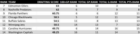2008-17 NHL Draft Rankings 2 of 5