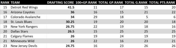 2008-17 NHL Draft Rankings 3 of 5