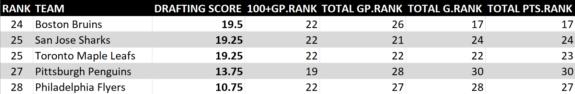 2008-17 NHL Draft Rankings 4 of 5