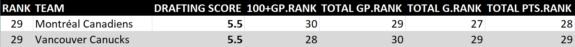 2008-17 NHL Draft Rankings 5 of 5