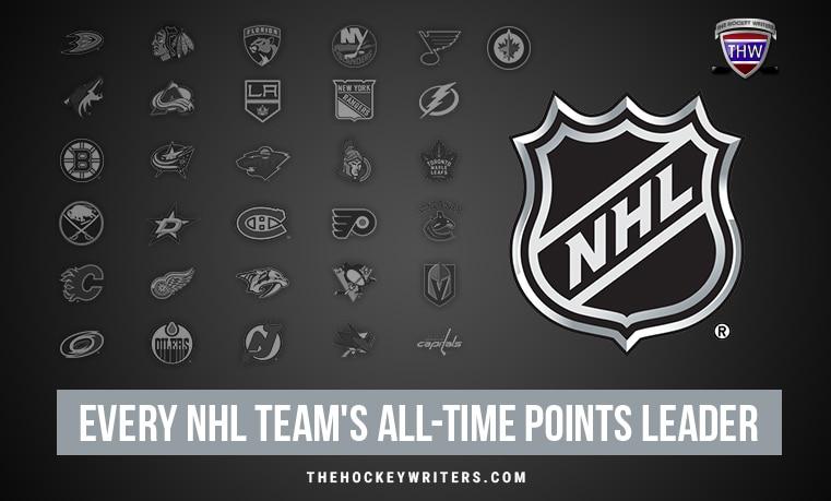 Historicky nejproduktivnější hráči týmů v základní části NHL
