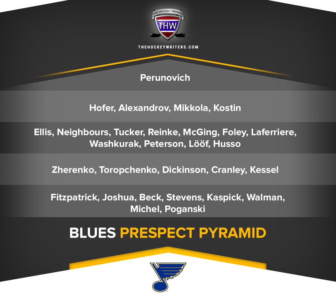 St. Louis Blues Prospect Pyramid