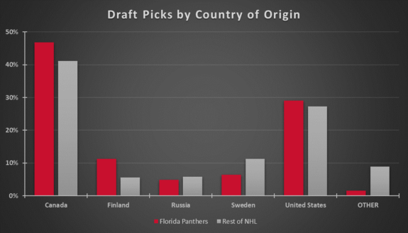 Florida Panthers VS NHL Draft Picks Country 2010-17