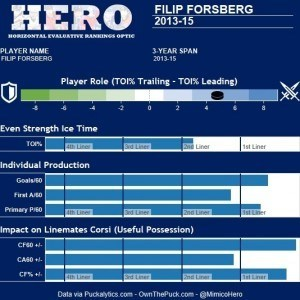 Forsberg Hero Chart