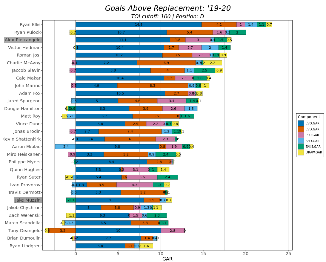 Goals Above Replacement chart for defencemen in the 2019-20 season